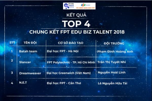 ket-qua-top-4-cuoc-thi-fpt-edu-biz-talent-2018